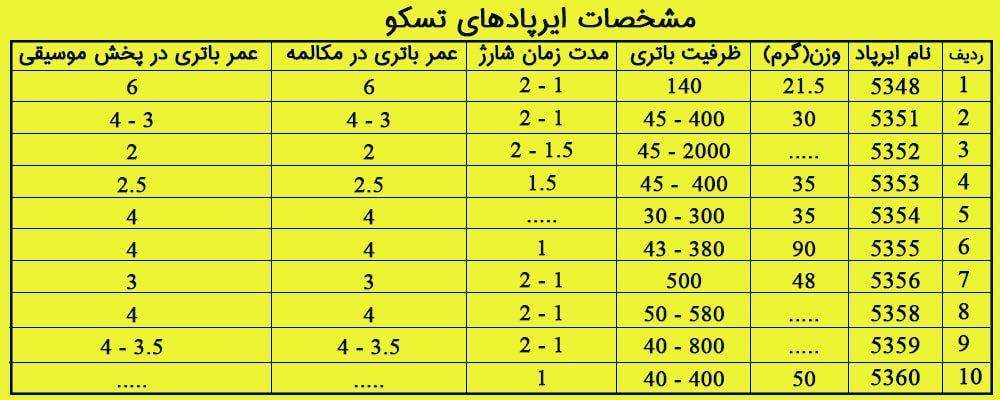 جدول مقایسه انواع ایرپاد تسکو